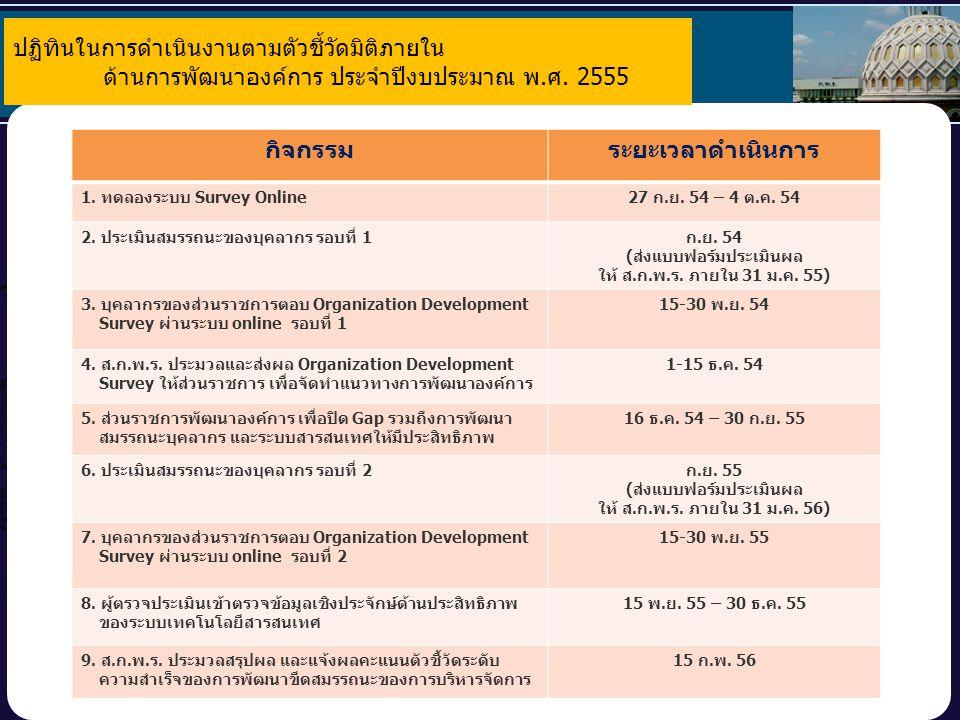 53 ปฏิทินในการดำเนินงานตามตัวชี้วัดมิติภายใน ด้านการพัฒนาองค์การ ประจำปีงบประมาณ พ.ศ. 2555 กิจกรรมระยะเวลาดำเนินการ 1. ทดลองระบบ Survey Online27 ก.ย.