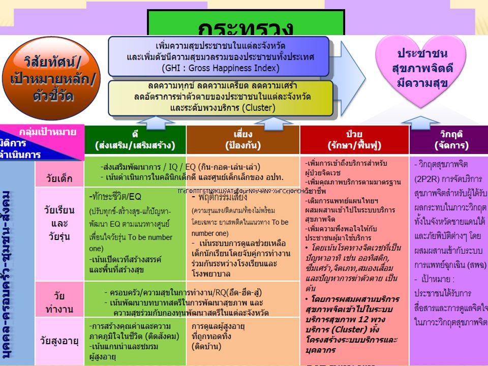 กระทรวง สาธารณสุข กรม สุขภาพจิต กอง ส่วนกลา ง ศูนย์ สุขภาพจิต 14 แห่งทั่ว ประเทศ ร.
