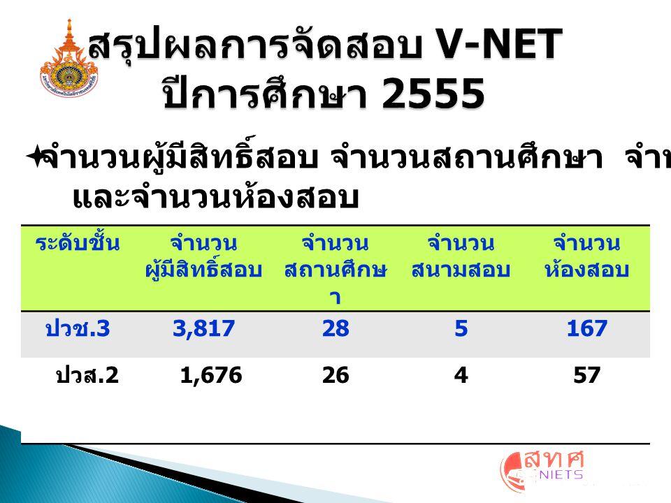  จำนวนผู้มีสิทธิ์สอบ และผู้ขาดสอบ ระดับจำนวนผู้มีสิทธิ์ สอบทั้งหมด จำนวน ผู้เข้าสอบ จำนวน ผู้ขาดสอบ ระดับ ปวช.3 3,817 3,268549 (14.38%) ระดับ ปวส.2 1,6761,61264 (3.82%)