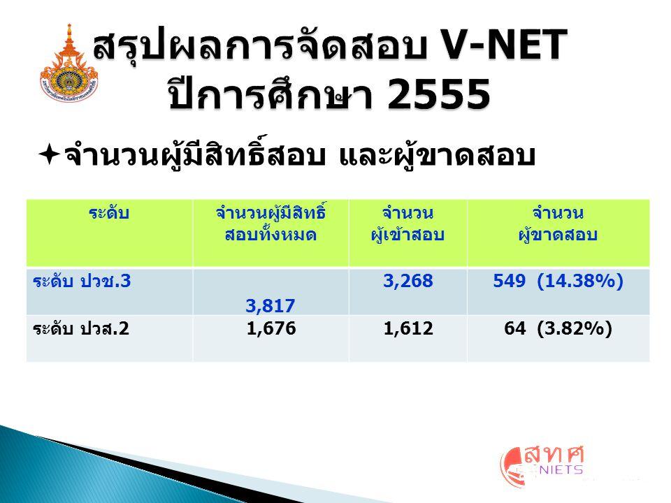  จำนวนผู้มีสิทธิ์สอบ และผู้ขาดสอบ ระดับจำนวนผู้มีสิทธิ์ สอบทั้งหมด จำนวน ผู้เข้าสอบ จำนวน ผู้ขาดสอบ ระดับ ปวช.3 3,817 3,268549 (14.38%) ระดับ ปวส.2 1