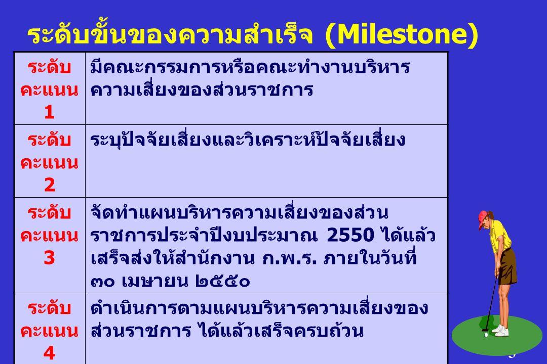 3 ระดับขั้นของความสำเร็จ (Milestone) ระดับ คะแนน 1 มีคณะกรรมการหรือคณะทำงานบริหาร ความเสี่ยงของส่วนราชการ ระดับ คะแนน 2 ระบุปัจจัยเสี่ยงและวิเคราะห์ปัจจัยเสี่ยง ระดับ คะแนน 3 จัดทำแผนบริหารความเสี่ยงของส่วน ราชการประจำปีงบประมาณ 2550 ได้แล้ว เสร็จส่งให้สำนักงาน ก.