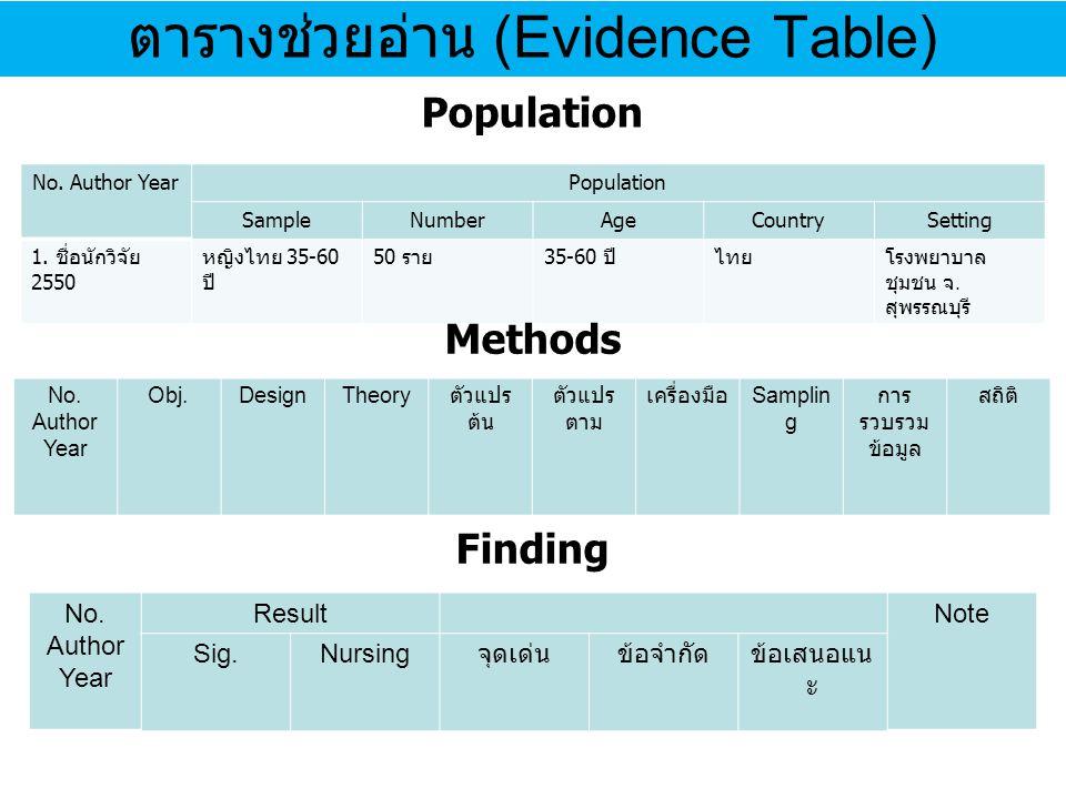ตารางช่วยอ่าน (Evidence Table) No. Author YearPopulation SampleNumberAgeCountrySetting 1. ชื่อนักวิจัย 2550 หญิงไทย 35-60 ปี 50 ราย 35-60 ปีไทยโรงพยาบ