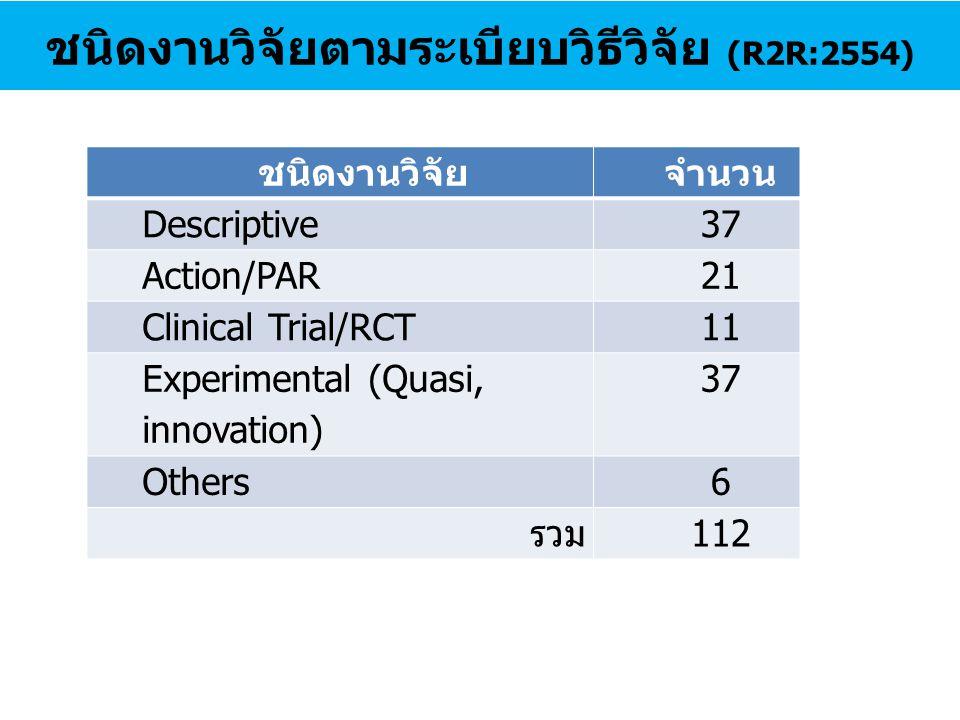 ชนิดงานวิจัยตามระเบียบวิธีวิจัย (R2R:2554) ชนิดงานวิจัยจำนวน Descriptive37 Action/PAR21 Clinical Trial/RCT11 Experimental (Quasi, innovation) 37 Other
