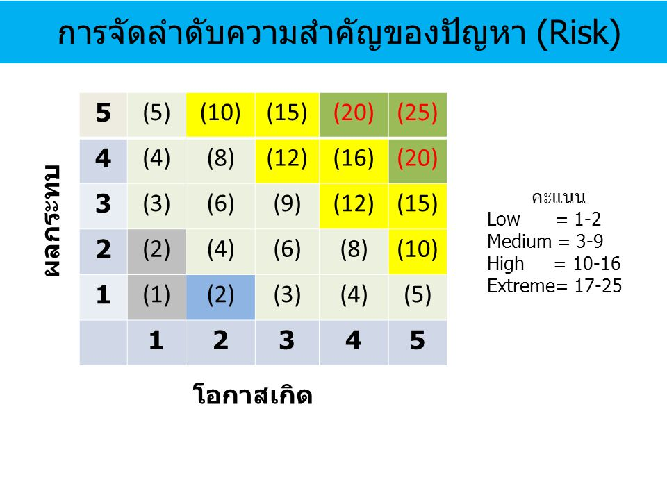5 (5)(10)(15)(20)(25) 4 (4)(8)(12)(16)(20) 3 (3)(6)(9)(12)(15) 2 (2)(4)(6)(8)(10) 1 (1)(2)(3)(4)(5) 12345 การจัดลำดับความสำคัญของปัญหา (Risk) ผลกระทบ โอกาสเกิด คะแนน Low = 1-2 Medium = 3-9 High = 10-16 Extreme= 17-25