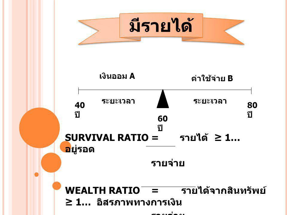 SURVIVAL RATIO= รายได้ ≥ 1… อยู่รอด รายจ่าย WEALTH RATIO= รายได้จากสินทรัพย์ ≥ 1… อิสรภาพทางการเงิน รายจ่าย มีรายได้ เงินออม A ค่าใช้จ่าย B ระยะเวลา 8