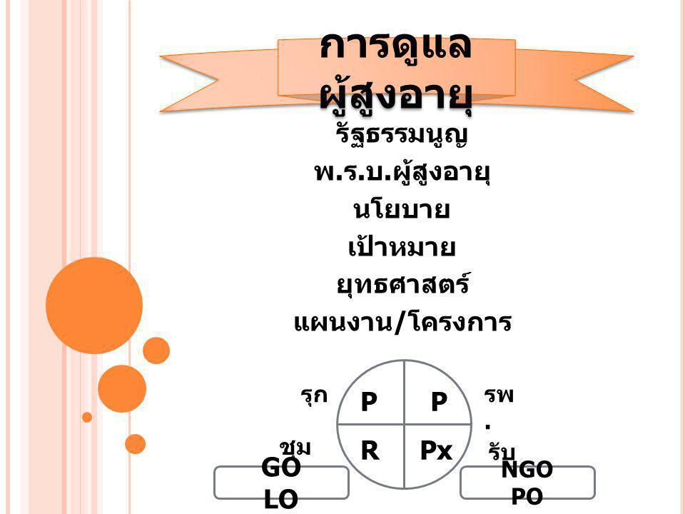 รัฐธรรมนูญ พ. ร. บ. ผู้สูงอายุ นโยบาย เป้าหมาย ยุทธศาสตร์ แผนงาน / โครงการ การดูแล ผู้สูงอายุ P RPx P รุก รับ ชุม ชน รพ. GO LO NGO PO