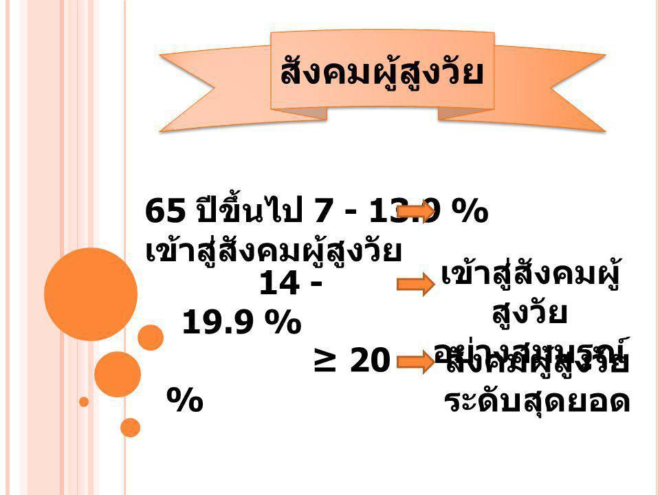 65 ปีขึ้นไป 7 - 13.9 % เข้าสู่สังคมผู้สูงวัย 14 - 19.9 % ≥ 20 % เข้าสู่สังคมผู้ สูงวัย อย่างสมบรูณ์ สังคมผู้สูงวัย ระดับสุดยอด สังคมผู้สูงวัย