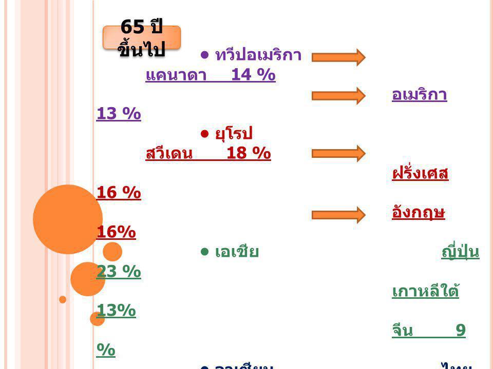ทวีปอเมริกา แคนาดา 14 % อเมริกา 13 % ยุโรป สวีเดน 18 % ฝรั่งเศส 16 % อังกฤษ 16% เอเชียญี่ปุ่น 23 % เกาหลีใต้ 13% จีน 9 % อาเซียนไทย 9.77 % สิงคโปร์ 9