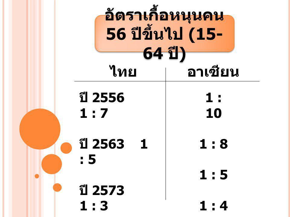 อัตราเกื้อหนุนคน 56 ปีขึ้นไป (15- 64 ปี ) ไทยอาเซียน ปี 2556 1 : 7 ปี 2563 1 : 5 ปี 2573 1 : 3 ปี 2583 1 : 2 1 : 10 1 : 8 1 : 5 1 : 4