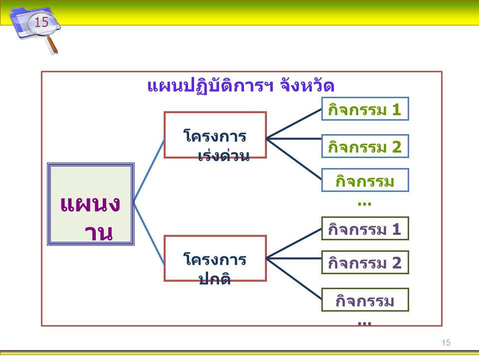 15 แผนปฏิบัติการฯ จังหวัด โครงการ เร่งด่วน โครงการ ปกติ แผนง าน กิจกรรม 1 กิจกรรม 2 กิจกรรม... กิจกรรม 2 กิจกรรม 1