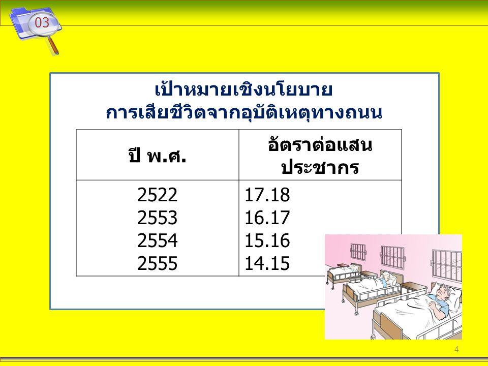 4 03 เป้าหมายเชิงนโยบาย การเสียชีวิตจากอุบัติเหตุทางถนน ปี พ. ศ. อัตราต่อแสน ประชากร 2522 2553 2554 2555 17.18 16.17 15.16 14.15