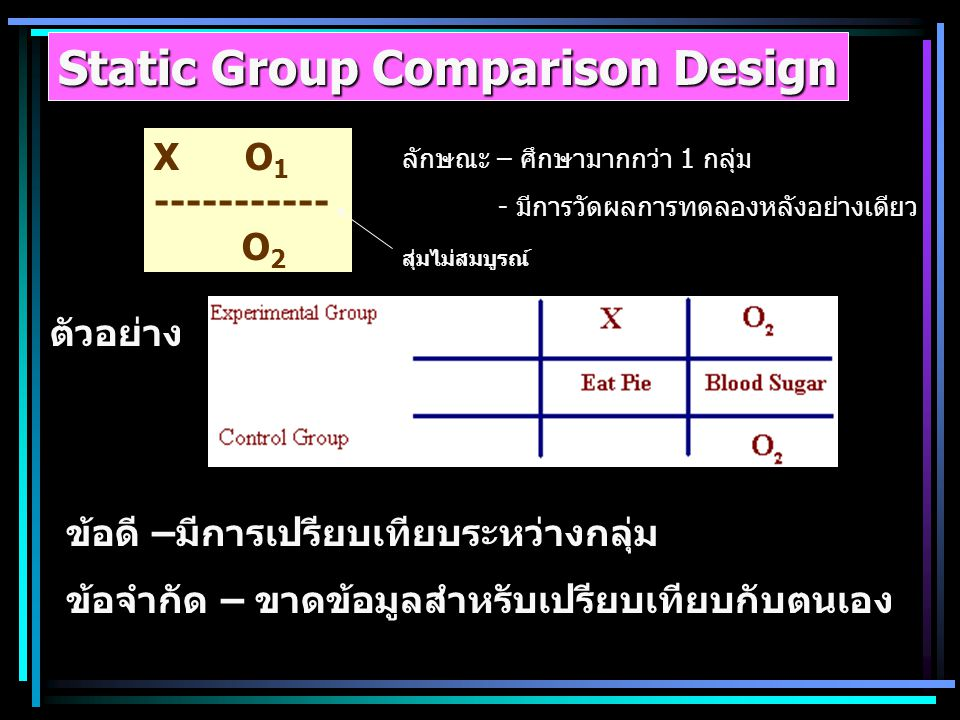 Static Group Comparison Design X O 1 ----------- O 2 ลักษณะ – ศึกษามากกว่า 1 กลุ่ม - มีการวัดผลการทดลองหลังอย่างเดียว ตัวอย่าง ข้อดี –มีการเปรียบเทียบ