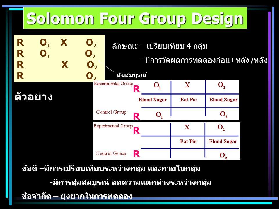Solomon Four Group Design ลักษณะ – เปรียบเทียบ 4 กลุ่ม - มีการวัดผลการทดลองก่อน+หลัง /หลัง ตัวอย่าง ข้อดี –มีการเปรียบเทียบระหว่างกลุ่ม และภายในกลุ่ม