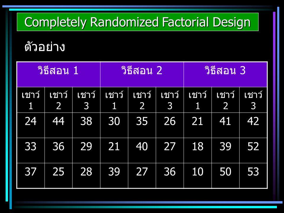 Completely Randomized Factorial Design ตัวอย่าง วิธีสอน 1วิธีสอน 2วิธีสอน 3 เชาว์ 1 เชาว์ 2 เชาว์ 3 เชาว์ 1 เชาว์ 2 เชาว์ 3 เชาว์ 1 เชาว์ 2 เชาว์ 3 24