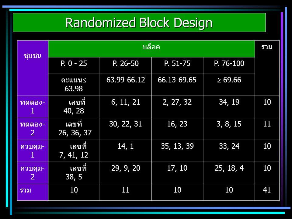 Randomized Block Design ชุมชน บล็อครวม P. 0 - 25P. 26-50P. 51-75P. 76-100 คะแนน  63.98 63.99-66.1266.13-69.65  69.66 ทดลอง- 1 เลขที่ 40, 28 6, 11, 2