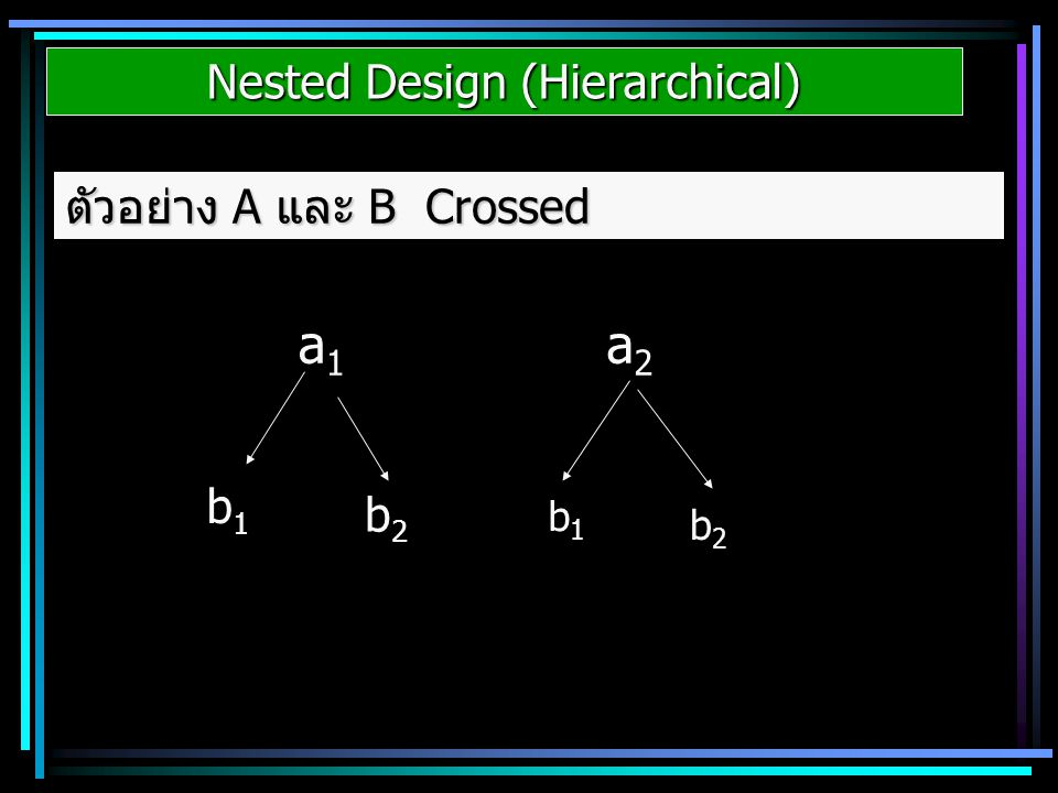 Nested Design (Hierarchical) ตัวอย่าง A และ B Crossed a1a1 a2a2 b1b1 b2b2 b1b1 b2b2