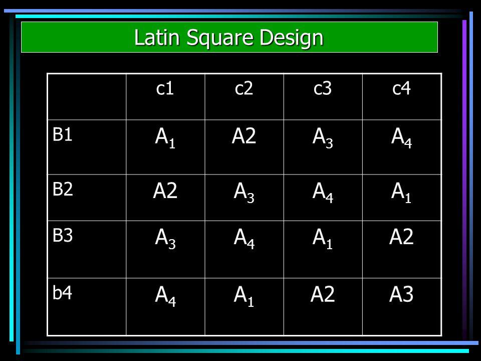 Latin Square Design c1c2c3c4 B1 A1A1 A2A3A3 A4A4 B2 A2A3A3 A4A4 A1A1 B3 A3A3 A4A4 A1A1 A2 b4 A4A4 A1A1 A2A3