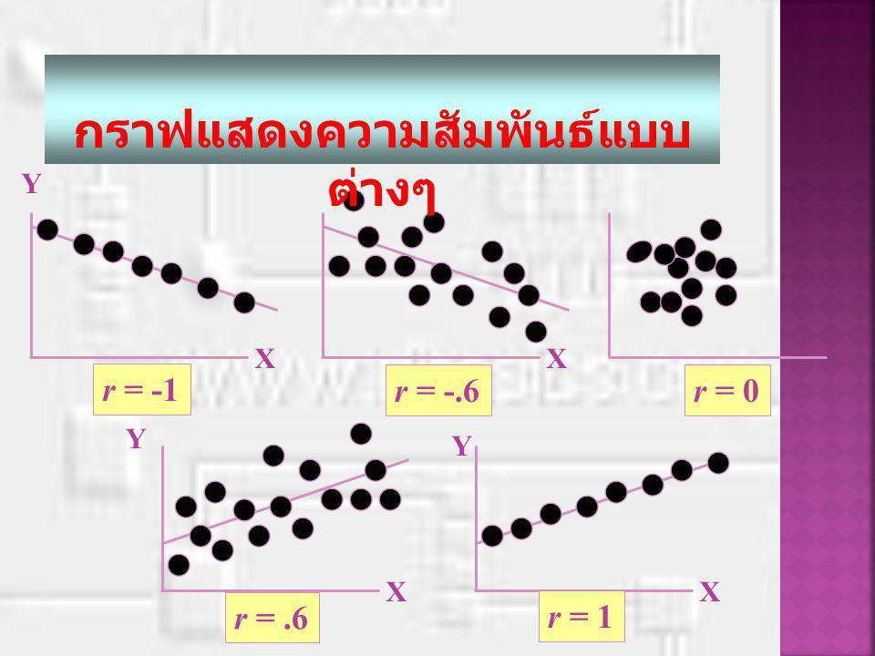 กรณีที่ r=0.00 แสดงว่าคะแนน 2 ชุด ไม่ขึ้นลงตาม กัน ไม่สัมพันธ์กันเมื่อนำคะแนนของแต่ละคนมาเขียน จุดกราฟมีลักษณะไม่มีทิศทางดังในภาพ คะแนนผลการเรียน (y) คะแนนสอบคักเลือก (X)