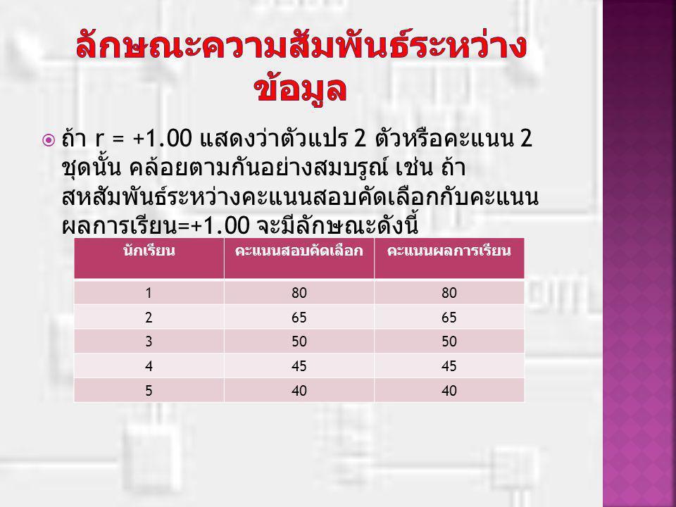  ถ้า r = +1.00 แสดงว่าตัวแปร 2 ตัวหรือคะแนน 2 ชุดนั้น คล้อยตามกันอย่างสมบรูณ์ เช่น ถ้า สหสัมพันธ์ระหว่างคะแนนสอบคัดเลือกกับคะแนน ผลการเรียน =+1.00 จะมีลักษณะดังนี้ นักเรียนคะแนนสอบคัดเลือกคะแนนผลการเรียน 180 265 350 445 540