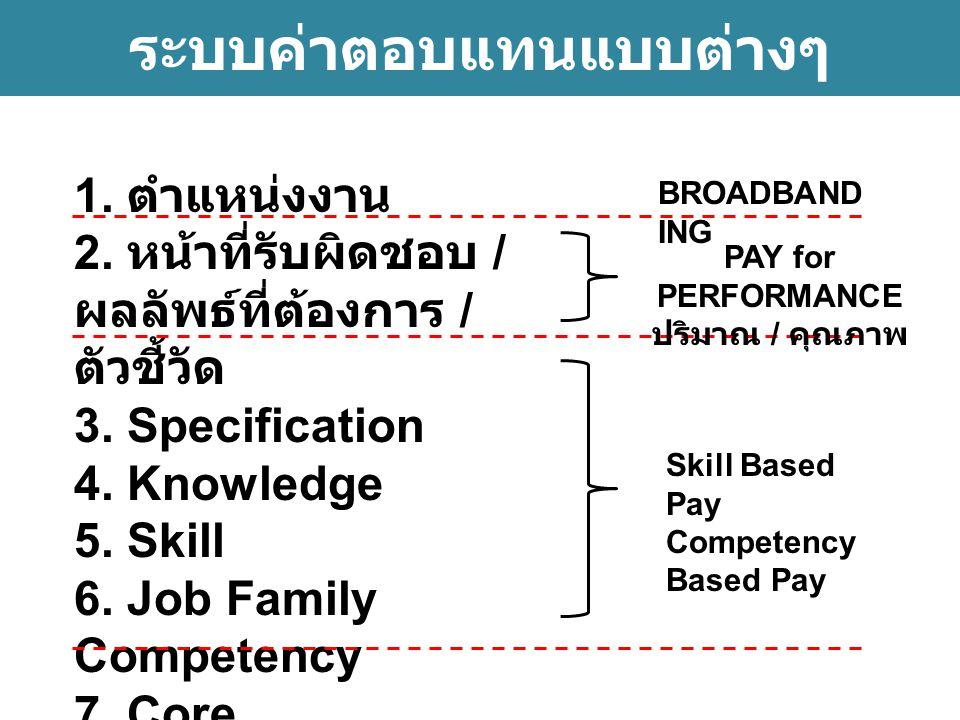 ระบบค่าตอบแทนแบบต่างๆ 1.ตำแหน่งงาน 2. หน้าที่รับผิดชอบ / ผลลัพธ์ที่ต้องการ / ตัวชี้วัด 3.