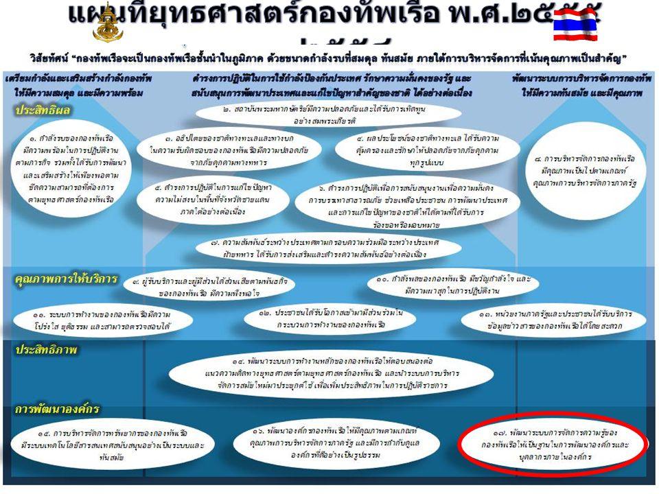 ๑ ) อธิปไตยและ ความมั่นคงของ ชาติทางทะเลและ ในพื้นที่ รับผิดชอบของ กองทัพเรือมี ความมั่นคงและ ปลอดภัยจากภัย คุกคามทุก รูปแบบ ๒ ) กำลังรบ กองทัพเรือมี ความสมดุลกับ กำลังรบทางเรือ ในภูมิภาคและ สามารถใช้เป็น เครื่องมือในการ เจรจาต่อรองใน เวทีการเมือง ระหว่างประเทศ ได้อย่างมี ประสิทธิภาพ ๓ ) การบริหาร จัดการ กองทัพมีคุณภาพ และเป็นมาตรฐาน ผลผลิต : การเตรียมกำลังและใช้กำลังในการ ป้องกันประเทศและการรักษาความมั่นคง ภายในโดยกำลังกองทัพเรือ มิติที่ ๔ การพัฒนาองค์กร : เป้าประสงค์เชิงยุทธศาสตร์ที่ ๑๗ พัฒนาระบบการจัดการความรู้ ให้เป็นฐานในการพัฒนาองค์กรและบุคลากรในองค์กร