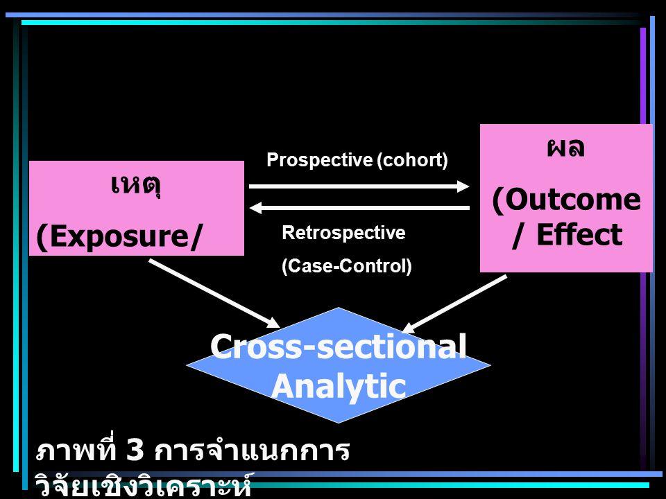 เหตุ (Exposure/ Risk Factor) ผล (Outcome / Effect Health Problem) Cross-sectional Analytic ภาพที่ 3 การจำแนกการ วิจัยเชิงวิเคราะห์ Prospective (cohort