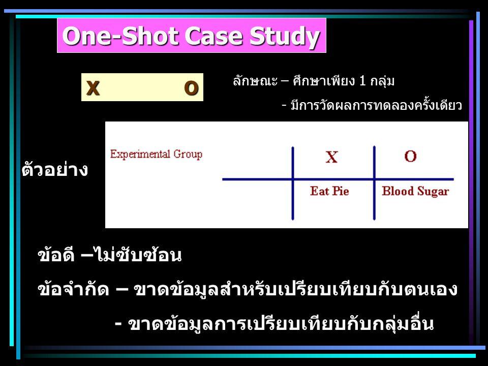 One-Shot Case Study X O ลักษณะ – ศึกษาเพียง 1 กลุ่ม - มีการวัดผลการทดลองครั้งเดียว ตัวอย่าง ข้อดี –ไม่ซับซ้อน ข้อจำกัด – ขาดข้อมูลสำหรับเปรียบเทียบกับ