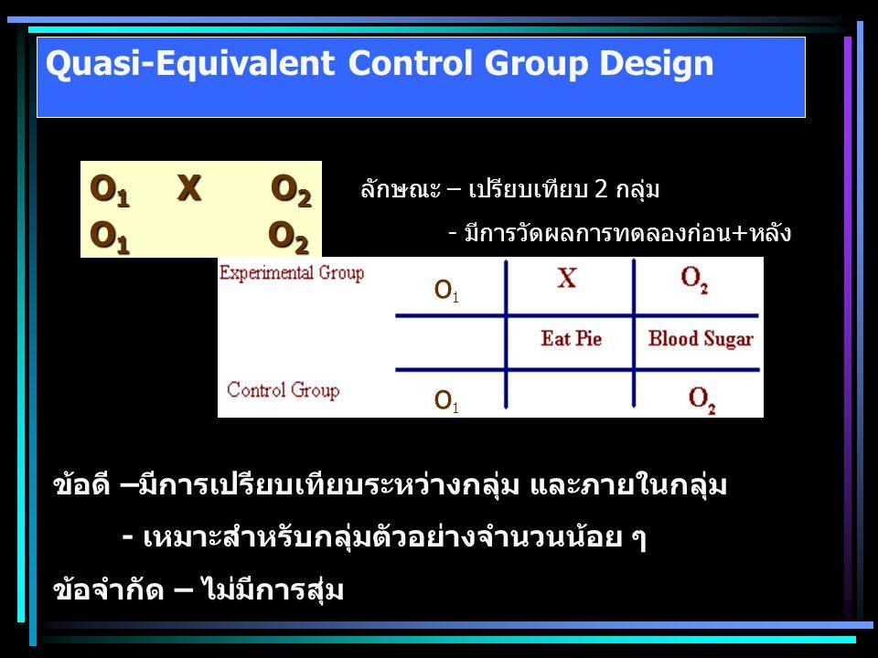 Quasi-Equivalent Control Group Design O 1 X O 2 O 1 O 2 ลักษณะ – เปรียบเทียบ 2 กลุ่ม - มีการวัดผลการทดลองก่อน+หลัง ข้อดี –มีการเปรียบเทียบระหว่างกลุ่ม