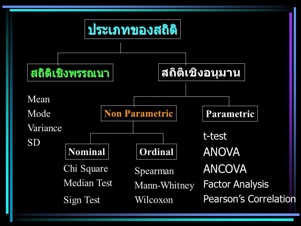 ประเภทของสถิติ สถิติเชิงพรรณนา สถิติเชิงอนุมาน Non Parametric Parametric Mean Mode Variance SD Chi Square Median Test Sign Test Spearman Mann-Whitney