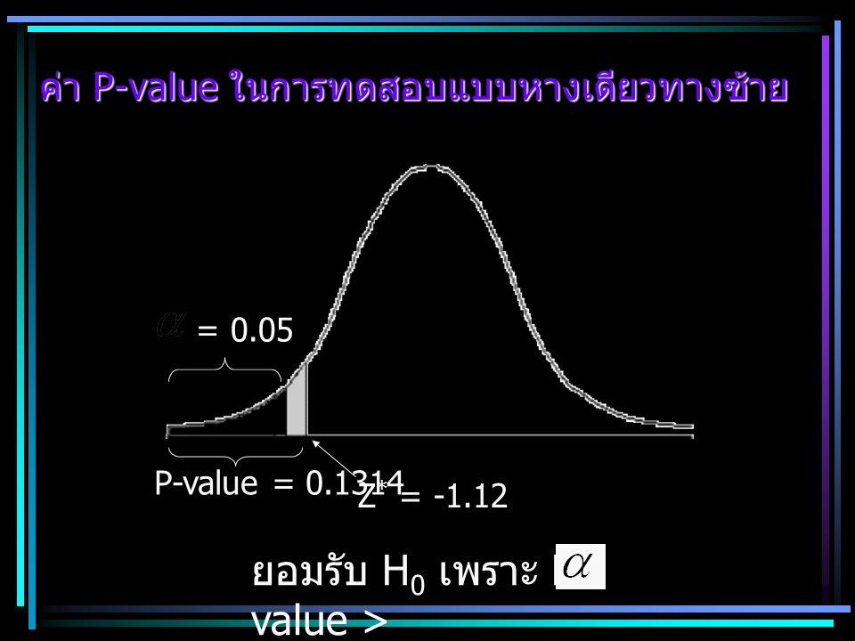 ค่า P-value ในการทดสอบแบบหางเดียวทางซ้าย = 0.05 ยอมรับ H 0 เพราะ P- value > Z * = -1.12 P-value = 0.1314