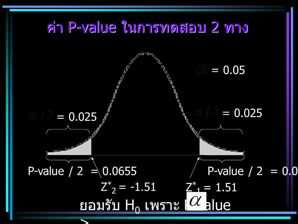 ค่า P-value ในการทดสอบ 2 ทาง Z * 1 = 1.51 P-value / 2 = 0.0655 Z * 2 = -1.51 = 0.025 = 0.05 ยอมรับ H 0 เพราะ P-value >