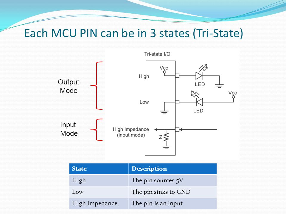 Each MCU PIN can be in 3 states (Tri-State) StateDescription HighThe pin sources 5V LowThe pin sinks to GND High ImpedanceThe pin is an input Output M