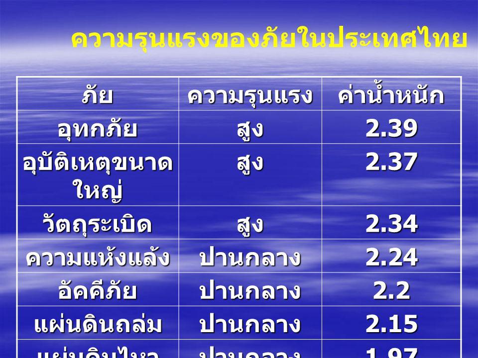 ความรุนแรงของภัยในประเทศไทย : UNDP 1994 ภัยความรุนแรงค่าน้ำหนัก อุทกภัยสูง2.39 อุบัติเหตุขนาด ใหญ่ สูง2.37 วัตถุระเบิดสูง2.34 ความแห้งแล้งปานกลาง2.24 อัคคีภัยปานกลาง2.2 แผ่นดินถล่มปานกลาง2.15 แผ่นดินไหวปานกลาง1.97
