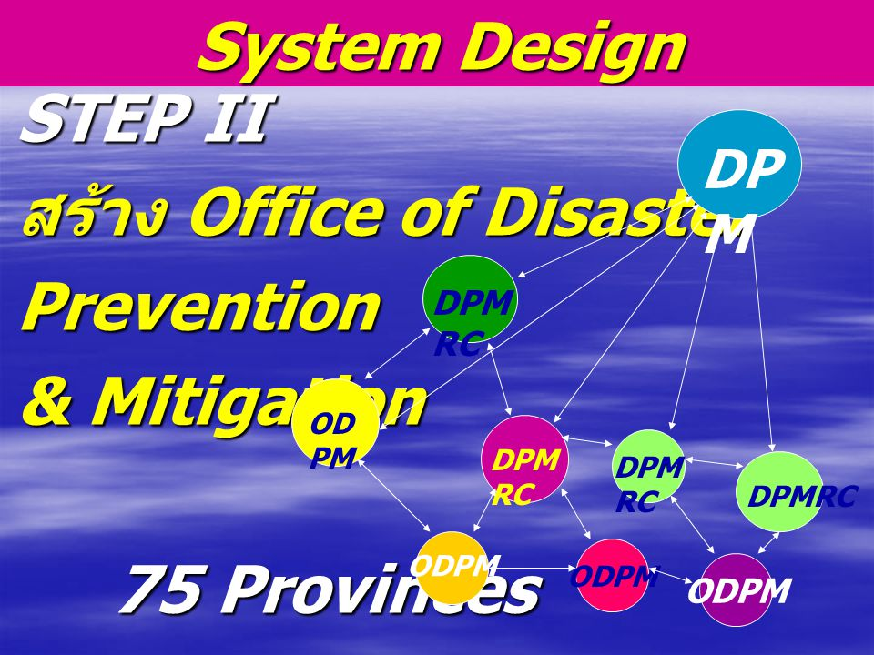 STEP II สร้าง Office of Disaster Prevention & Mitigation 75 Provinces 75 Provinces System Design DP M DPM RC ODPM
