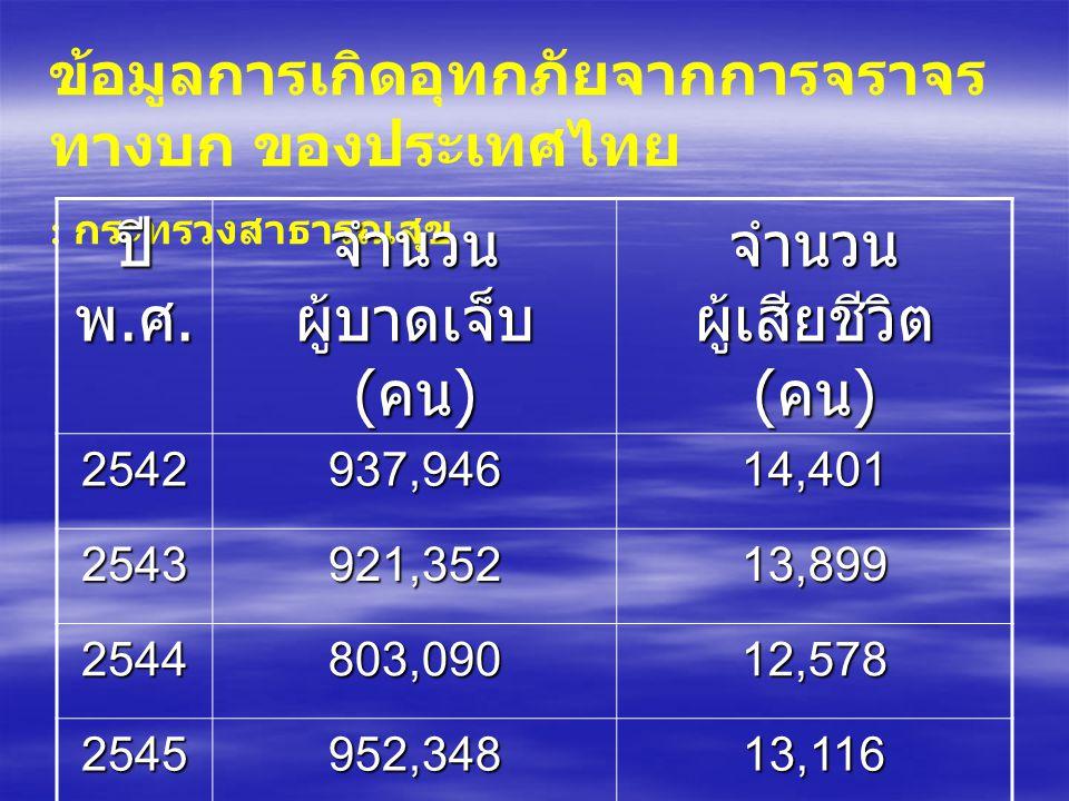 ข้อมูลการเกิดอุทกภัยจากการจราจร ทางบก ของประเทศไทย : กระทรวงสาธารณสุข ปี พ.