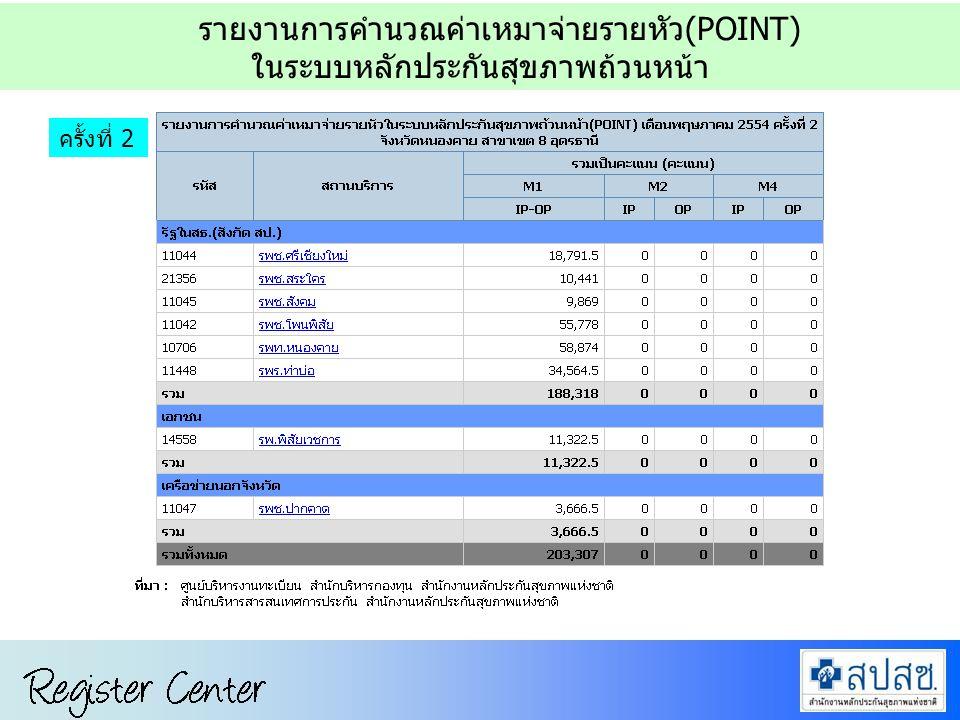 การขึ้นทะเบียนหน่วยบริการ ในระบบ Data Center ครั้งที่ 1 + 2 รายงานการคำนวณค่าเหมาจ่ายรายหัว(POINT) ในระบบหลักประกันสุขภาพถ้วนหน้า