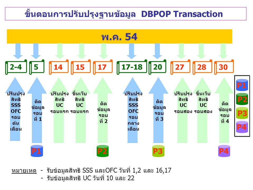 การขึ้นทะเบียนหน่วยบริการ ในระบบ Data Center ข้อมูล DBPOP Transaction ประกอบด้วย 1.ข้อมูลตั้งต้น (INIT) รอบแรกของเดือนเมษายน ทุกปี - P1 ปรับสิทธิประกันสังคม สิทธิสวัสดิการข้าราชการ และรัฐวิสาหกิจ (รับข้อมูลวันที่ 1,2), ข้อมูลที่แจ้งผ่าน Province survey ให้ปรับเรื่องสิทธิและสถานะบุคคล (รับข้อมูลวันที่ 26 เดือนก่อนหน้า) 2.