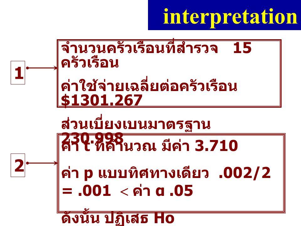 1 interpretation จำนวนครัวเรือนที่สำรวจ 15 ครัวเรือน ค่าใช้จ่ายเฉลี่ยต่อครัวเรือน $1301.267 ส่วนเบี่ยงเบนมาตรฐาน 230.998 2 ค่า t ที่คำนวณ มีค่า 3.710 ค่า p แบบทิศทางเดียว.002/2 =.001  ค่า α.05 ดังนั้น ปฏิเสธ Ho