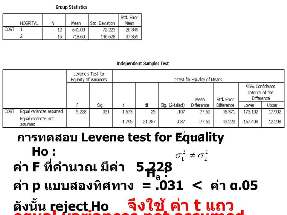 การทดสอบ Levene test for Equality Ho : H a : ค่า F ที่คำนวณ มีค่า 5.228 ค่า p แบบสองทิศทาง =.031 < ค่า α.05 ดังนั้น reject Ho จึงใช้ ค่า t แถว equal variances not assumed