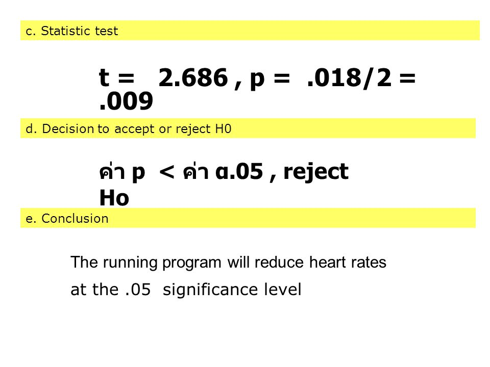 c. Statistic test ค่า p < ค่า α.05, reject Ho d. Decision to accept or reject H0 e. Conclusion t = 2.686, p =.018/2 =.009 The running program will red