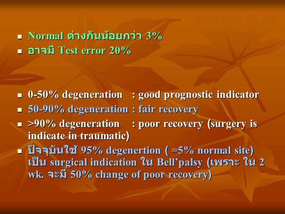 Normal ต่างกันน้อยกว่า 3% Normal ต่างกันน้อยกว่า 3% อาจมี Test error 20% อาจมี Test error 20% 0-50% degeneration : good prognostic indicator 0-50% deg