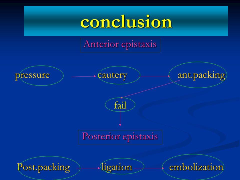 conclusion Anterior epistaxis pressure cautery ant.packing fail Posterior epistaxis Post.packing ligation embolization