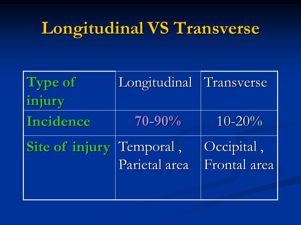 Longitudinal VS Transverse Type of injury LongitudinalTransverse Incidence70-90%10-20% Site of injury Temporal, Parietal area Occipital, Frontal area