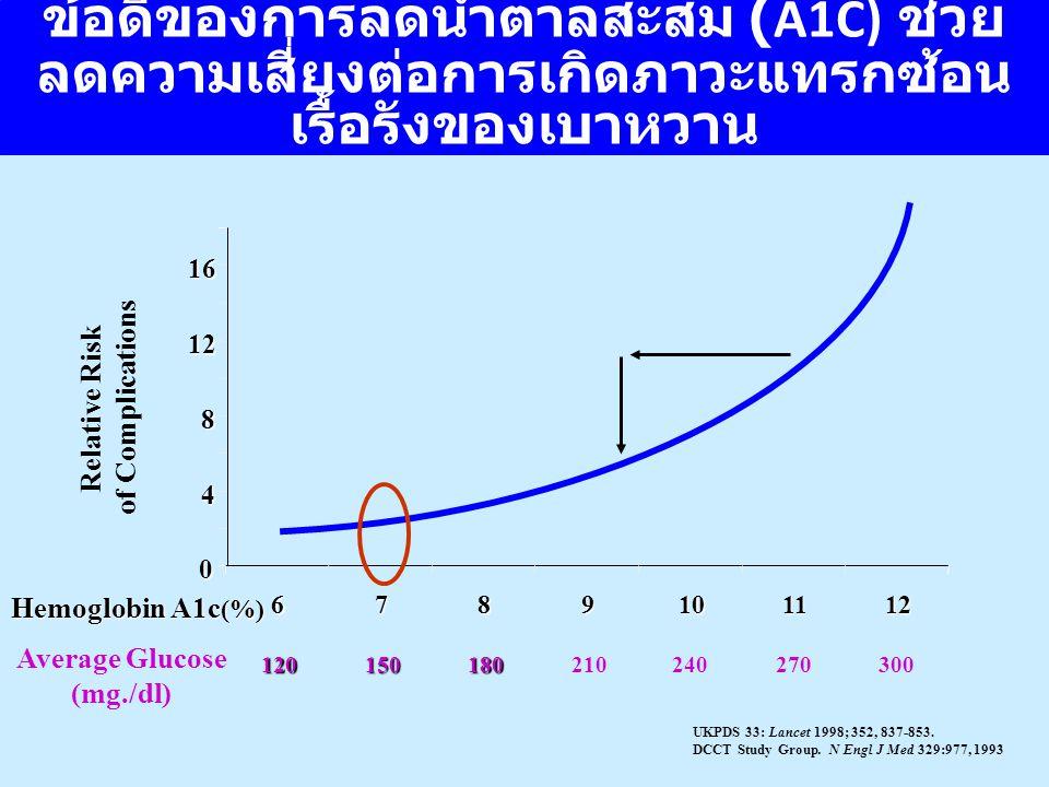 ข้อดีของการลดน้ำตาลสะสม (A1C) ช่วย ลดความเสี่ยงต่อการเกิดภาวะแทรกซ้อน เรื้อรังของเบาหวาน 0 4 8 12 16 6789101112 Hemoglobin A1c (%) Relative Risk of Co