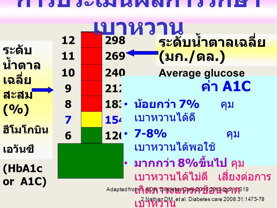 12298 11269 10240 9212 8183 7154 6126 465 ค่า A1C น้อยกว่า 7% คุม เบาหวานได้ดี 7-8% คุม เบาหวานได้พอใช้ มากกว่า 8% ขึ้นไป คุม เบาหวานได้ไม่ดี เสี่ยงต่