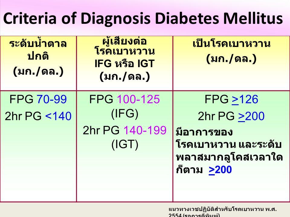 เกณฑ์การวินิจฉัยโรค เบาหวาน IFG = Impaired fasting glucose ( ระดับน้ำตาลหลังอดอาหารผิดปกติ ) IGT = Impaired glucose tolerance ( ความทนของน้ำตาลกลูโคสผ