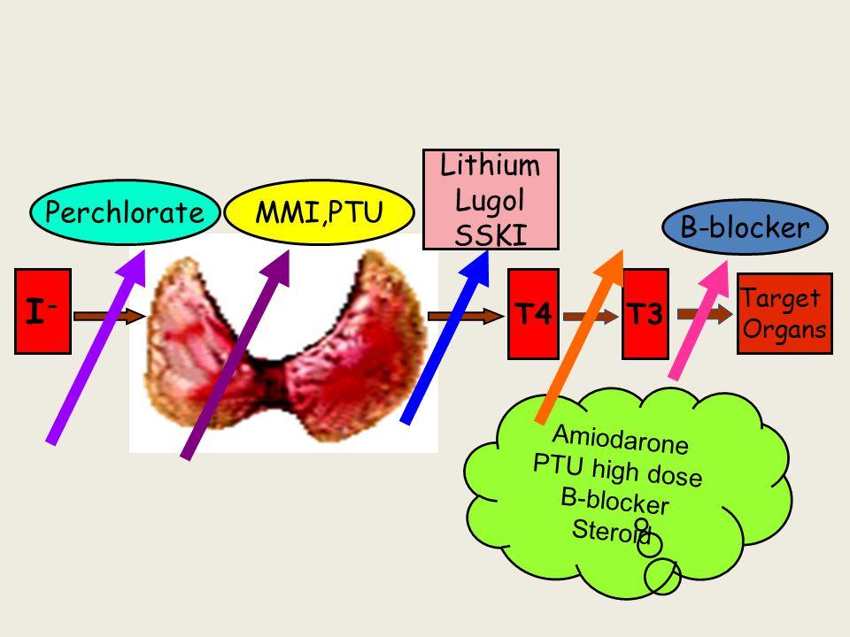 I-I- T4T3 Amiodarone PTU high dose B-blocker Steroid PerchlorateMMI,PTU Lithium Lugol SSKI Target Organs B-blocker