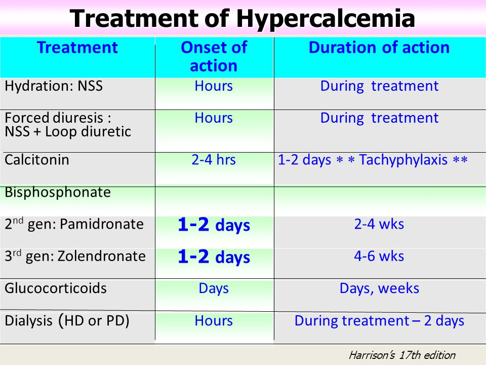 Treatment of Hypercalcemia Treatment Onset of action Duration of action Hydration: NSSHoursDuring treatment Forced diuresis : NSS + Loop diuretic Hour
