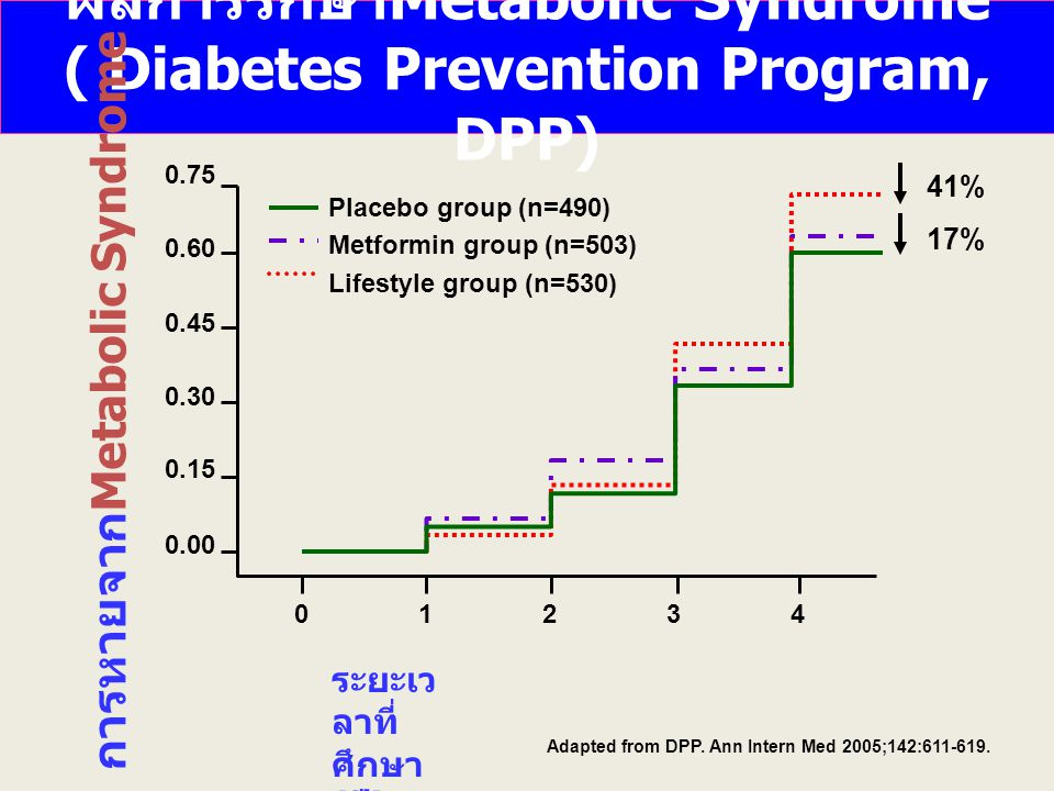 ผลการรักษา Metabolic Syndrome ( Diabetes Prevention Program, DPP) Adapted from DPP.