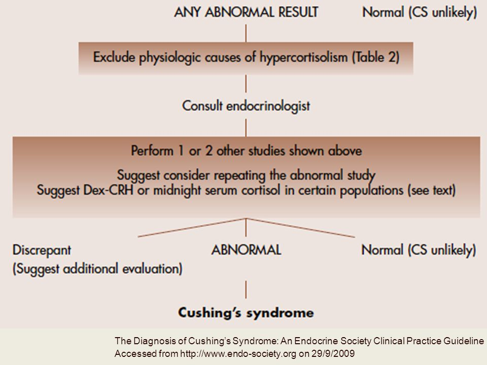 The Diagnosis of Cushing's Syndrome: An Endocrine Society Clinical Practice Guideline Accessed from http://www.endo-society.org on 29/9/2009